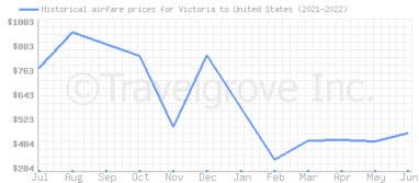 Price overview for flights from Victoria to United States