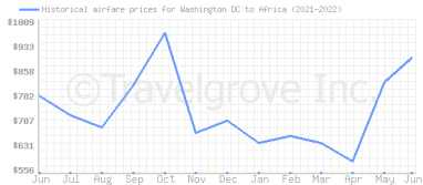 Price overview for flights from Washington DC to Africa