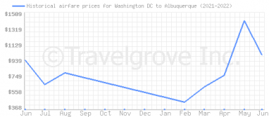 Price overview for flights from Washington DC to Albuquerque