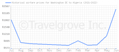 Price overview for flights from Washington DC to Algeria