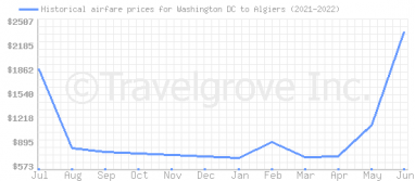 Price overview for flights from Washington DC to Algiers