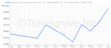 Price overview for flights from Washington DC to Amsterdam
