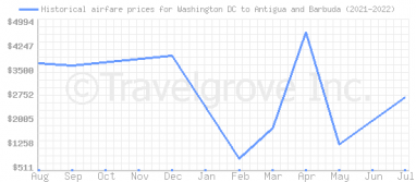 Price overview for flights from Washington DC to Antigua and Barbuda