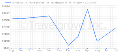 Price overview for flights from Washington DC to Antigua