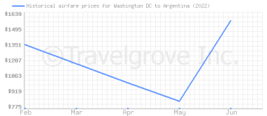 Price overview for flights from Washington DC to Argentina