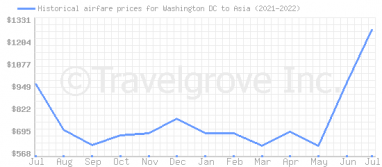 Price overview for flights from Washington DC to Asia