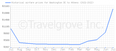 Price overview for flights from Washington DC to Athens