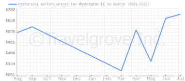 Price overview for flights from Washington DC to Austin