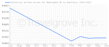Price overview for flights from Washington DC to Australia