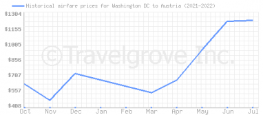 Price overview for flights from Washington DC to Austria