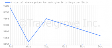 Price overview for flights from Washington DC to Bangalore