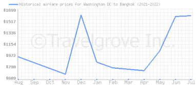 Price overview for flights from Washington DC to Bangkok