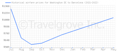 Price overview for flights from Washington DC to Barcelona