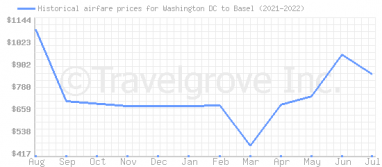 Price overview for flights from Washington DC to Basel