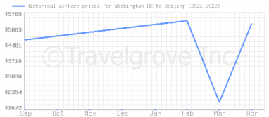 Price overview for flights from Washington DC to Beijing