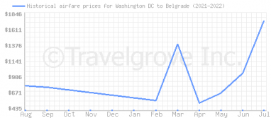 Price overview for flights from Washington DC to Belgrade