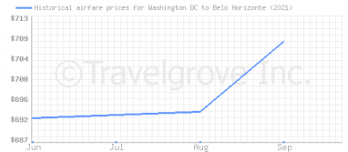 Price overview for flights from Washington DC to Belo Horizonte
