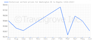 Price overview for flights from Washington DC to Bogota