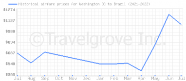 Price overview for flights from Washington DC to Brazil