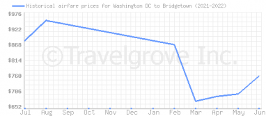 Price overview for flights from Washington DC to Bridgetown
