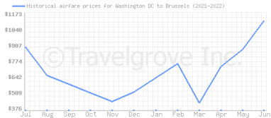 Price overview for flights from Washington DC to Brussels