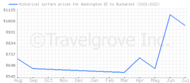Price overview for flights from Washington DC to Bucharest