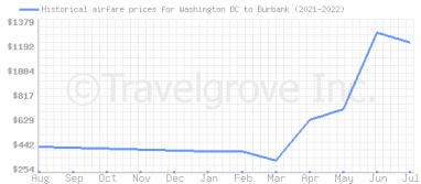 Price overview for flights from Washington DC to Burbank