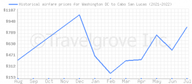 Price overview for flights from Washington DC to Cabo San Lucas