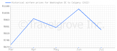 Price overview for flights from Washington DC to Calgary
