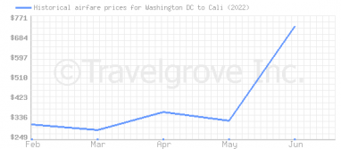 Price overview for flights from Washington DC to Cali