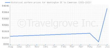 Price overview for flights from Washington DC to Cameroon