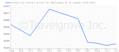 Price overview for flights from Washington DC to Canada