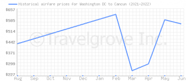 Price overview for flights from Washington DC to Cancun
