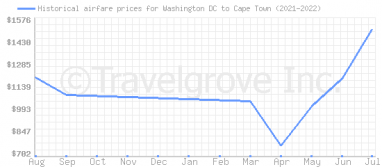Price overview for flights from Washington DC to Cape Town