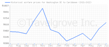 Price overview for flights from Washington DC to Caribbean