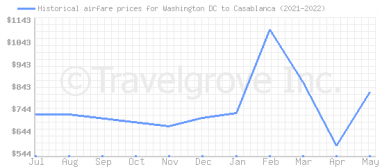 Price overview for flights from Washington DC to Casablanca