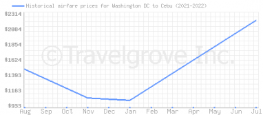 Price overview for flights from Washington DC to Cebu
