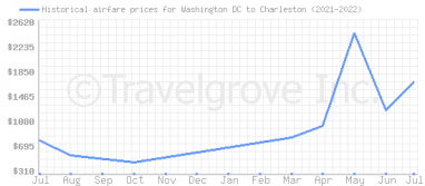 Price overview for flights from Washington DC to Charleston