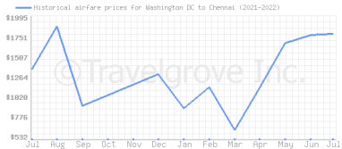 Price overview for flights from Washington DC to Chennai