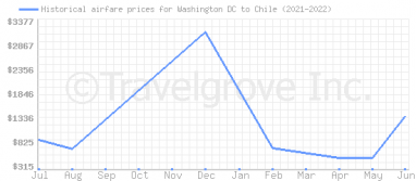 Price overview for flights from Washington DC to Chile
