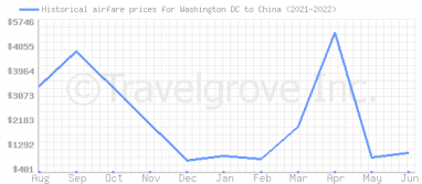 Price overview for flights from Washington DC to China