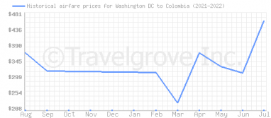 Price overview for flights from Washington DC to Colombia