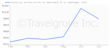 Price overview for flights from Washington DC to Copenhagen