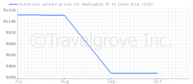 Price overview for flights from Washington DC to Costa Rica