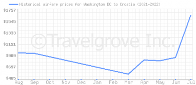 Price overview for flights from Washington DC to Croatia