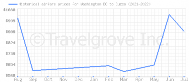 Price overview for flights from Washington DC to Cuzco