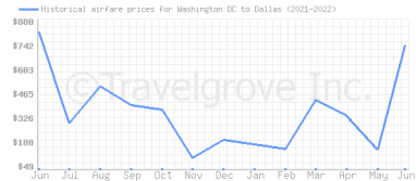 Price overview for flights from Washington DC to Dallas