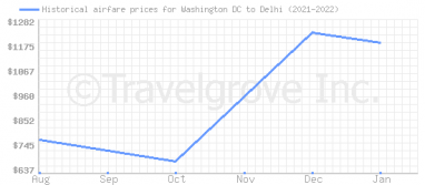 Price overview for flights from Washington DC to Delhi