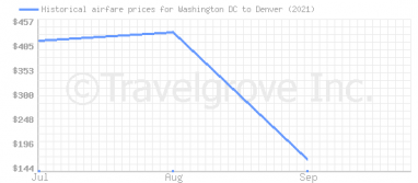 Price overview for flights from Washington DC to Denver