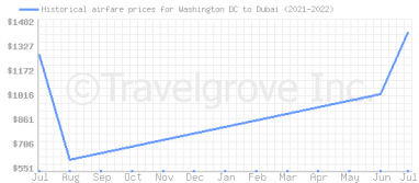 Price overview for flights from Washington DC to Dubai